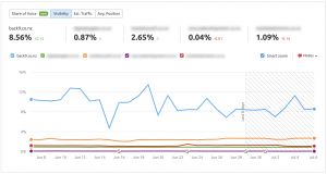 Visibility-Index-for-SEO-Back9-Creative